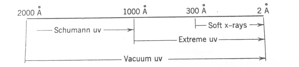 figure showing the division of vacuum ultraviolet, extreme ultraviolet and soft x-ray regions